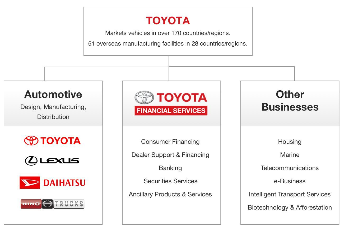 About toyota toyota financial for Toyota motor credit customer service